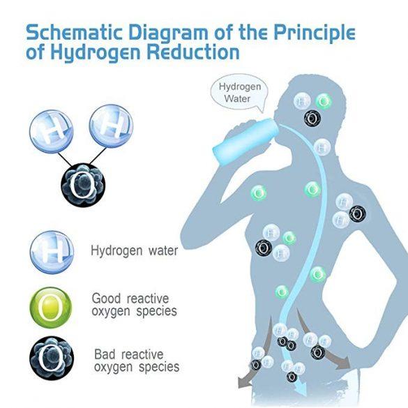 Hidrogénvízkészítő üvegpalack (hordozható) SPE/PEM technológia 350ml